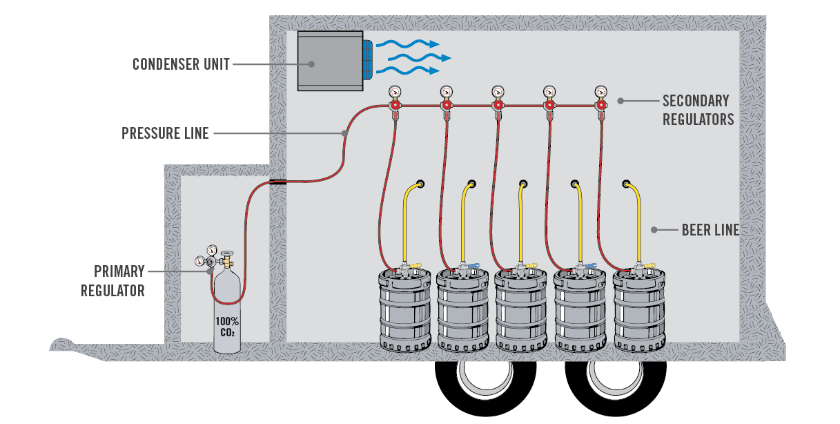 coil box coolers - ice water bath system